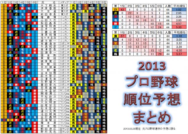 2013プロ野球順位予想まとめ