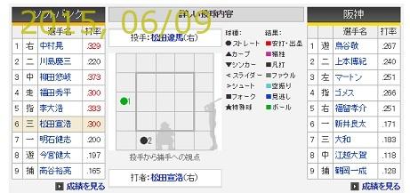 2015-0609-98