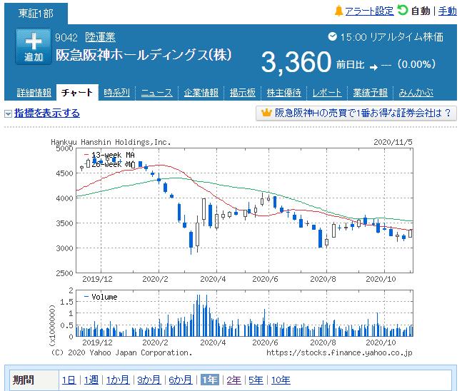 株価 阪急 阪神 ホールディングス
